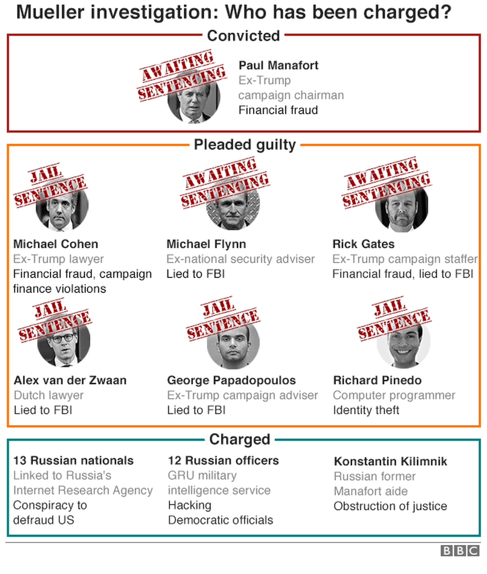 A BBC graphic showing who has faced charges arising from the Mueller investigation