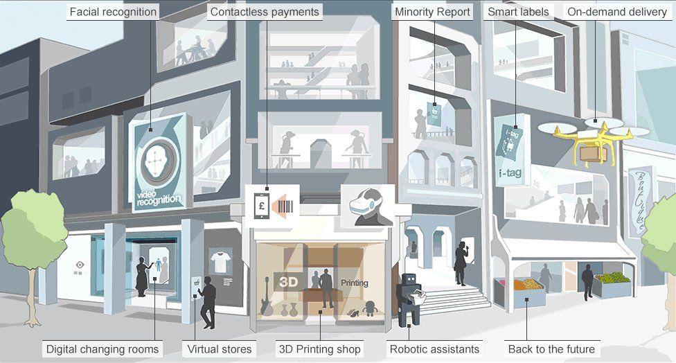 Tomorrow S Cities Future Of Shopping Bbc News