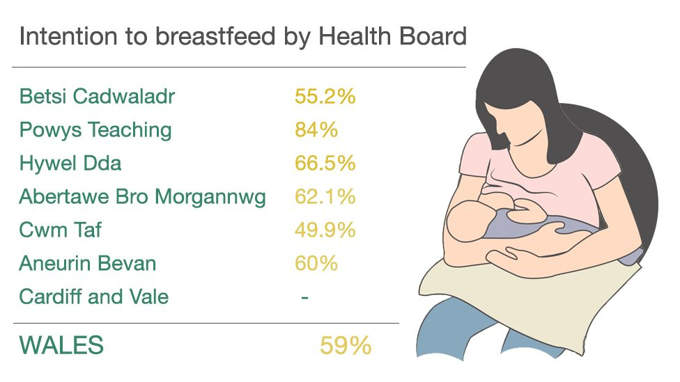 Intention to breastfeed by health board