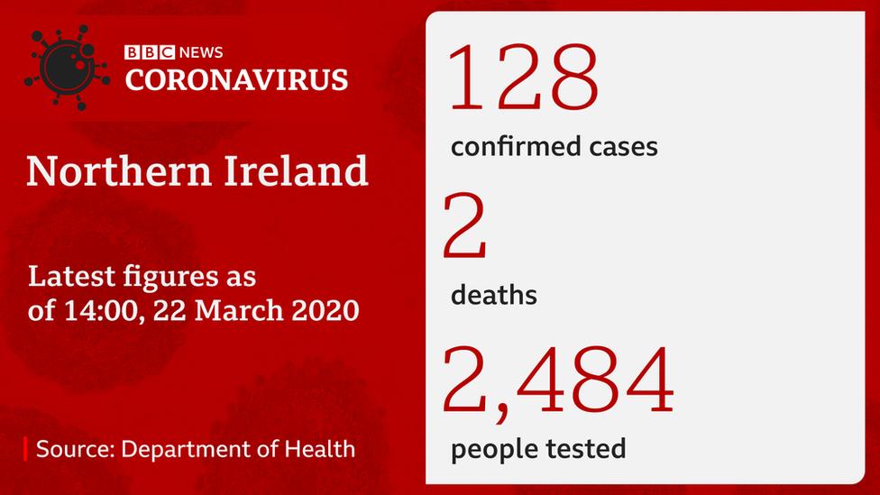 Northern Ireland coronavirus statistics