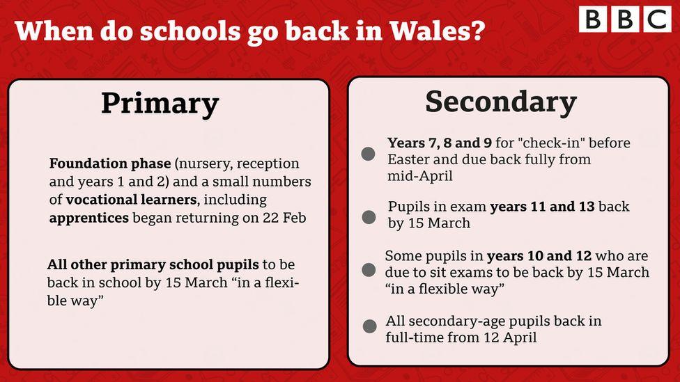 Graphic showing when schools return