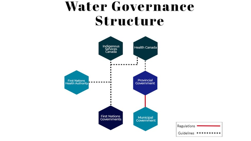 Water Governance Structure grid