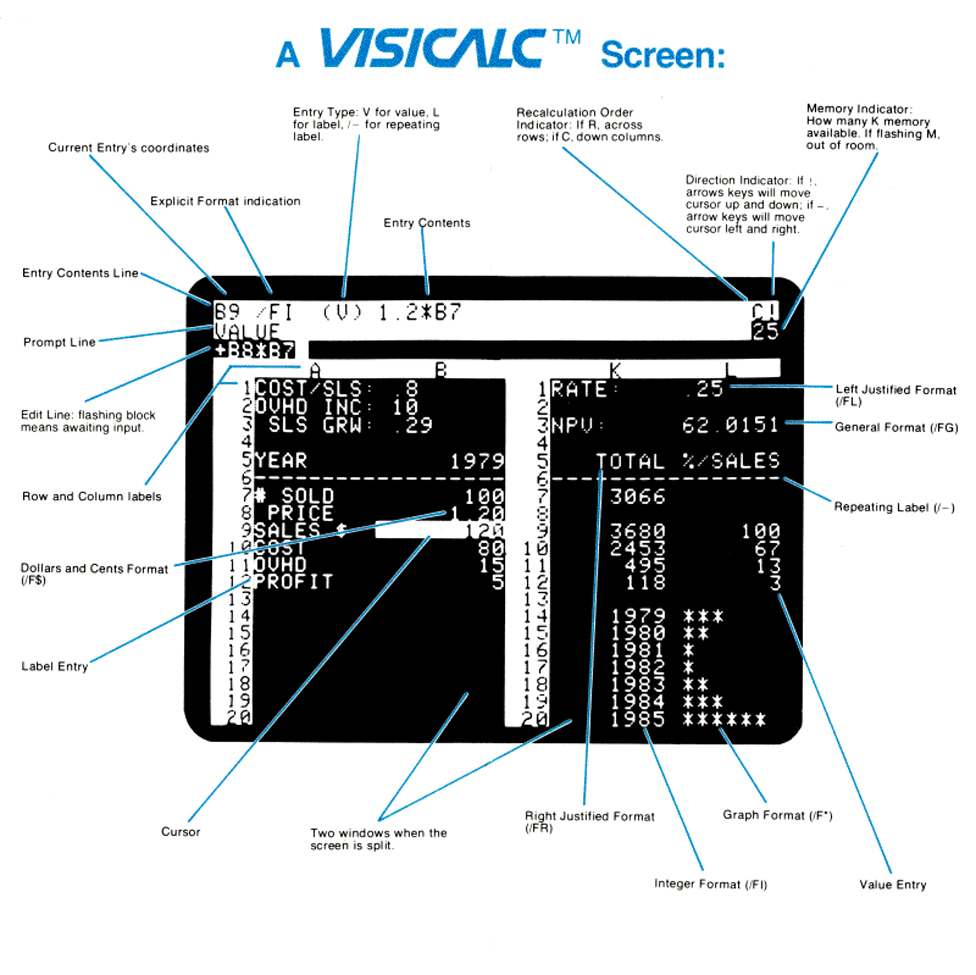 A reference card explaining the VisiCalc screen