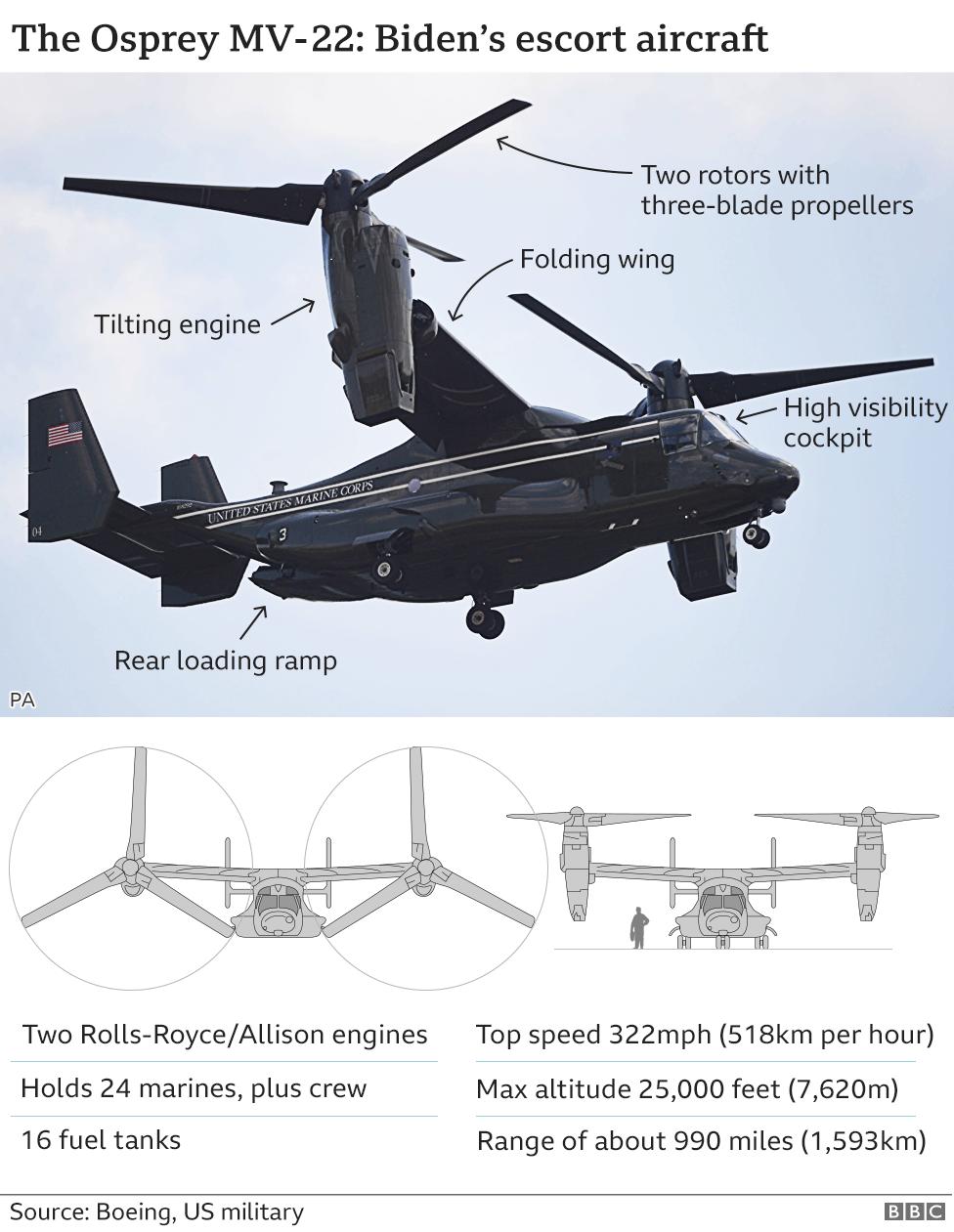 A graphic showing an Osprey MV-22 escort aircraft