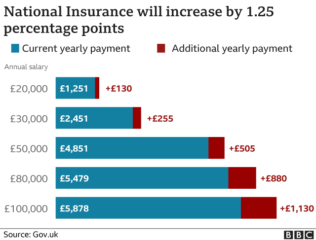 https://ichef.bbci.co.uk/news/976/cpsprodpb/8EBE/production/_120424563_national_insurance-2-nc.png