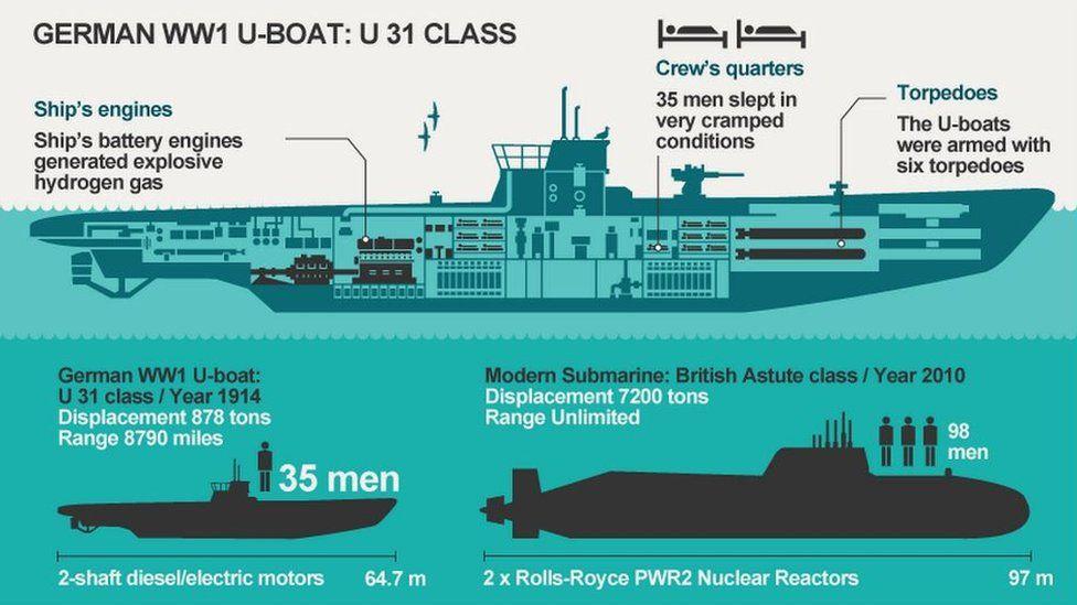 U-boat graphic