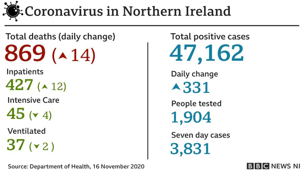 Graphic showing coronavirus statistics for Monday 16th November 2020