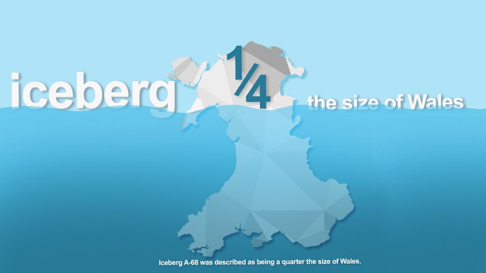 graphic saying that iceberg A-68 was described as being a quarter the size of Wales