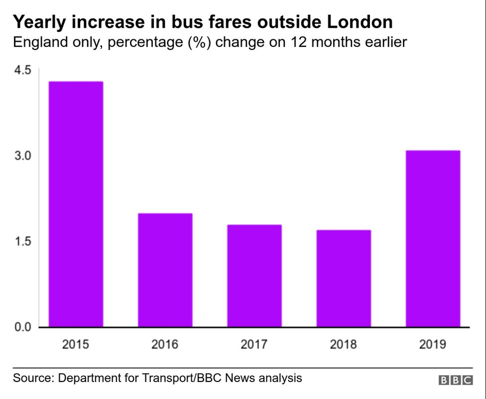 Chart showing the percentage change in bus fares outside London yearly