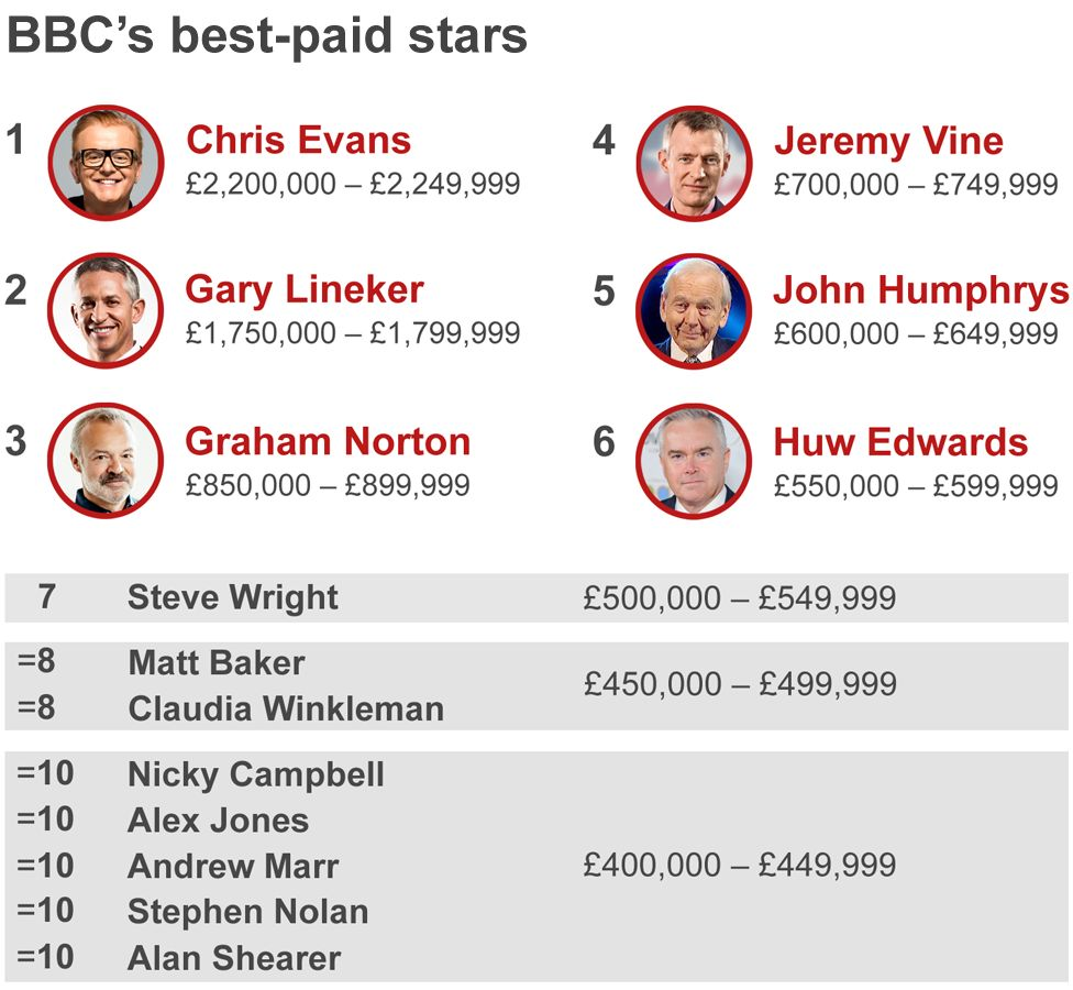 BBC pay graphic