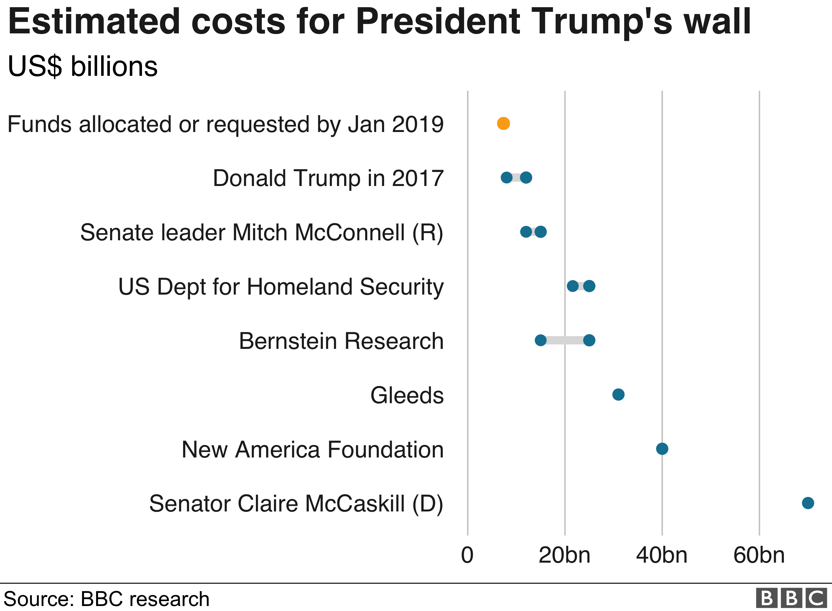 Chart showing estimated costs for President Trump's wall