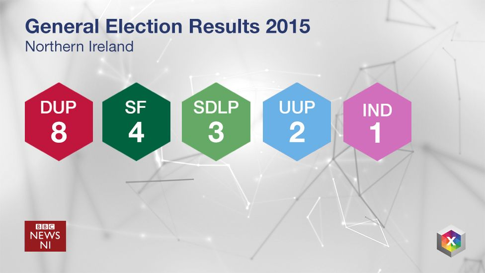 General election 2015 results in Northern Ireland