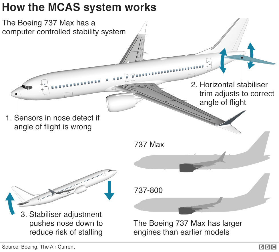 Ethiopian Airlines 737 Max crash: Six charts on what we know so far 106004693 boeing 737 max 8 horiz stabilizer v02 976 nc