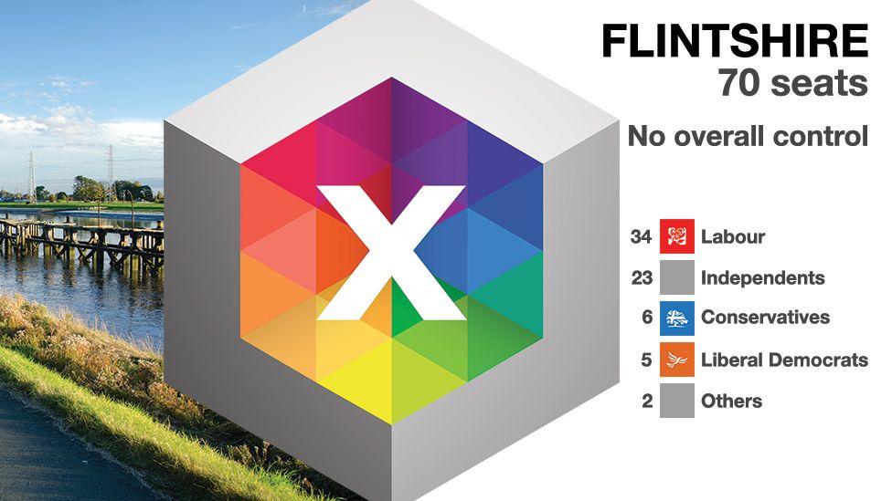 Flintshire graphic