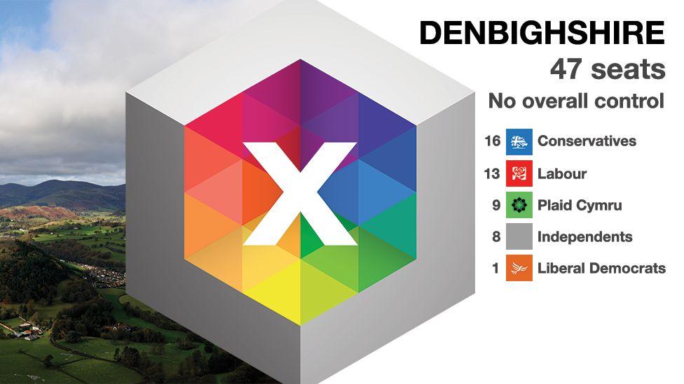 Denbighshire graphic