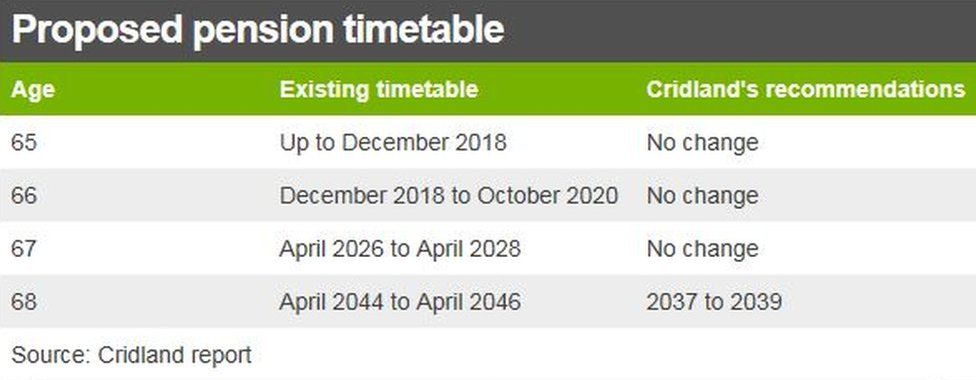 pension timetable