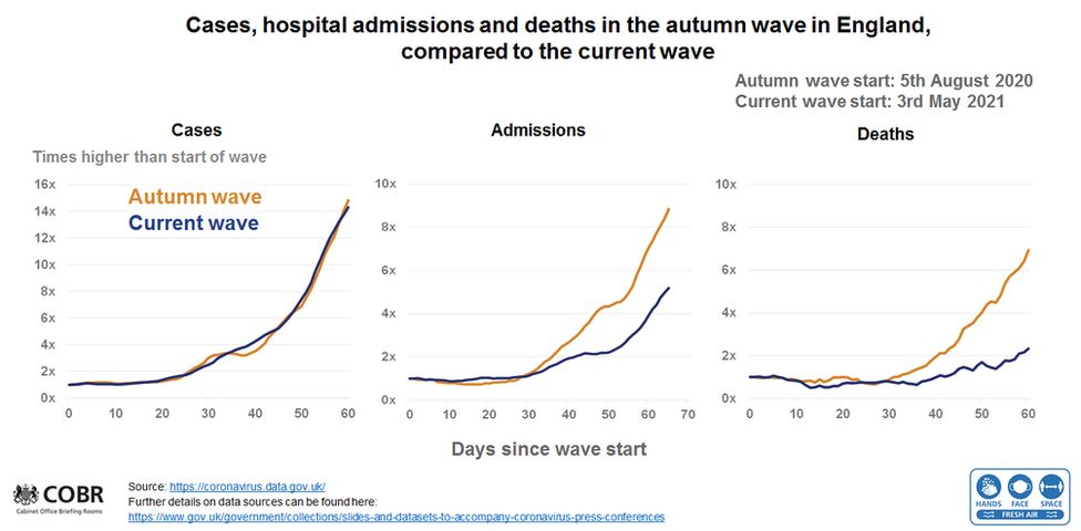Graph showing cases, hospital admissions and deaths in the autumn wave in England, compared to the current wave