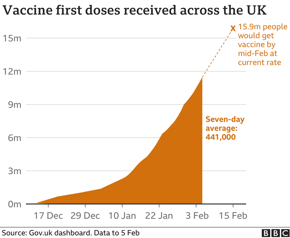 Chart showing the number of first vaccine doses received in the UK