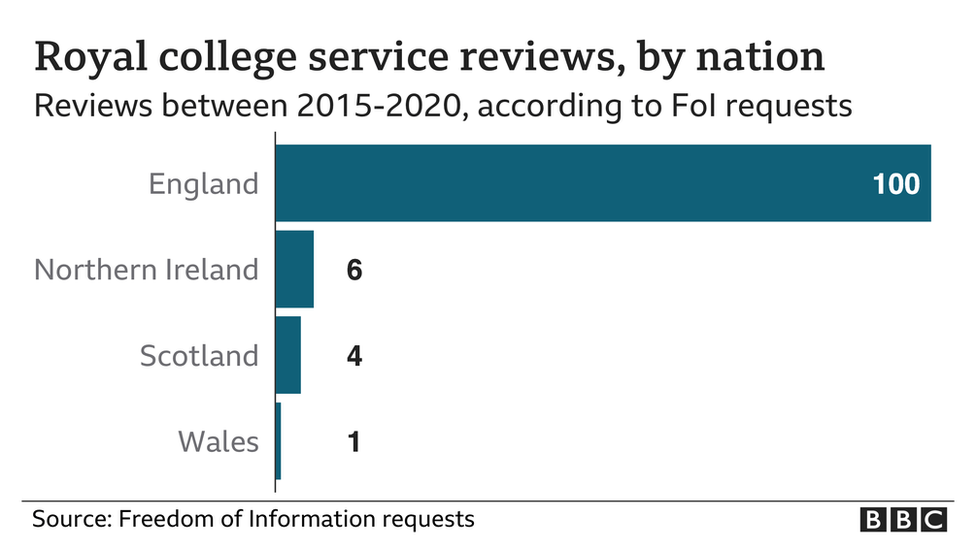 Royal college service reviews, by nation