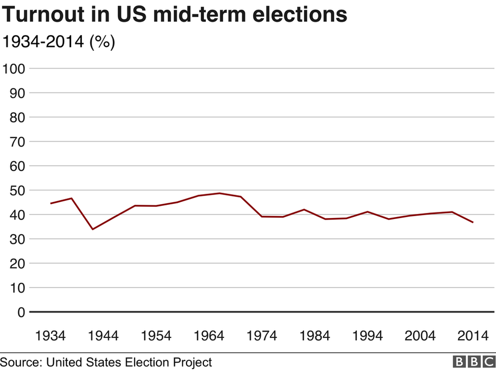 A chart of turnout in US mid-term elections since 1934.