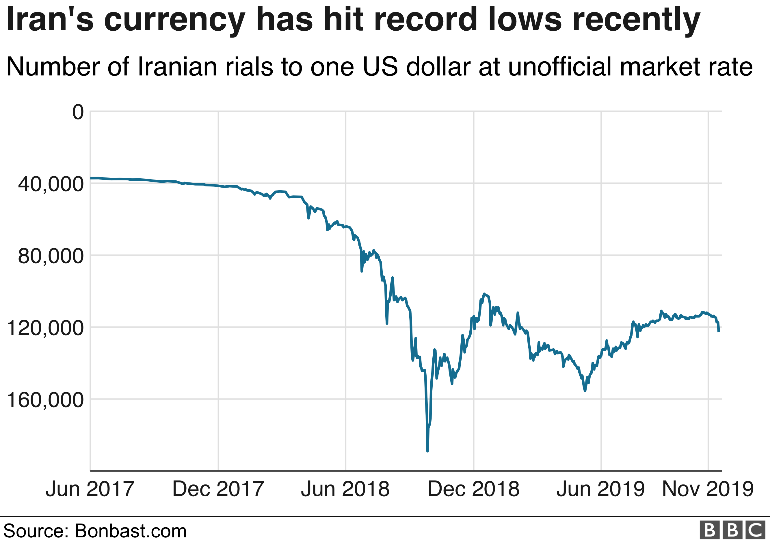Chart showing value of Iranian rial compared to US dollar (November 2019)