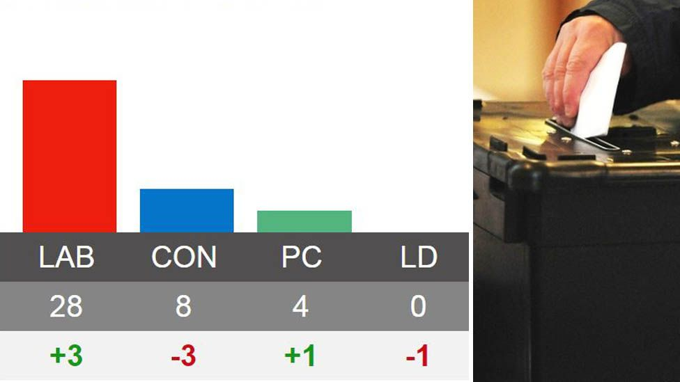The results for the 40 seats in Wales in a bar graph