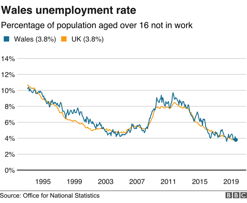 Graph of the unemployment trend showing a fall since around 2011