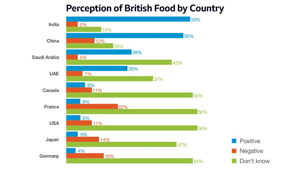 Graphs showing results of survey on perception of branding goods as British from AHDB