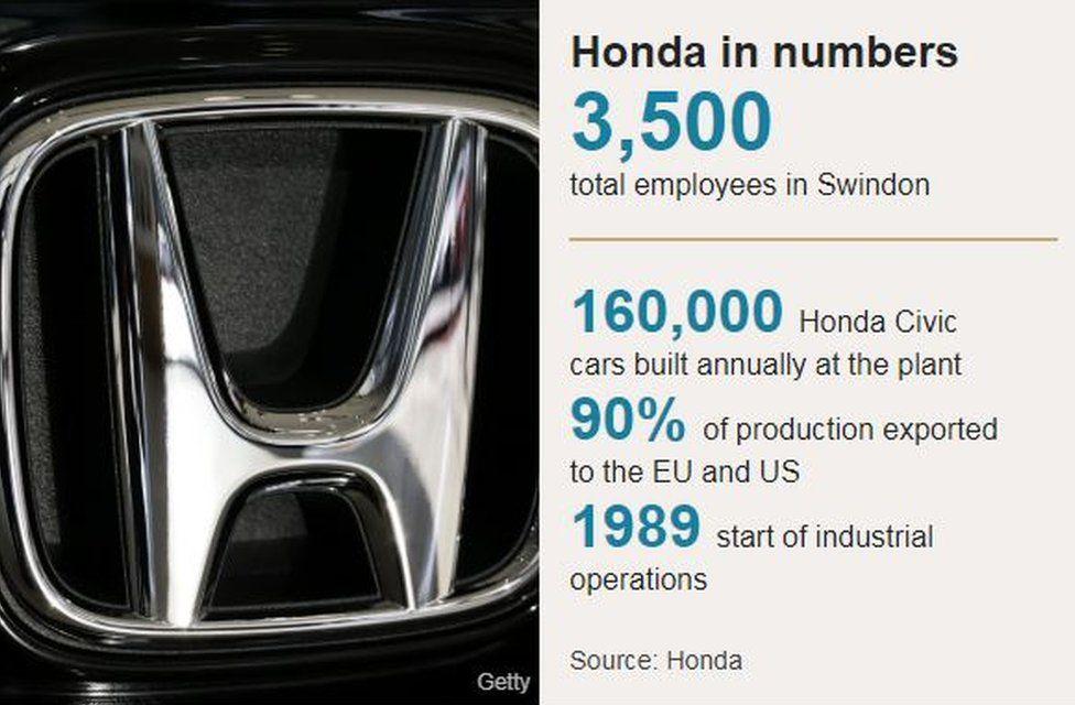 Honda in numbers
