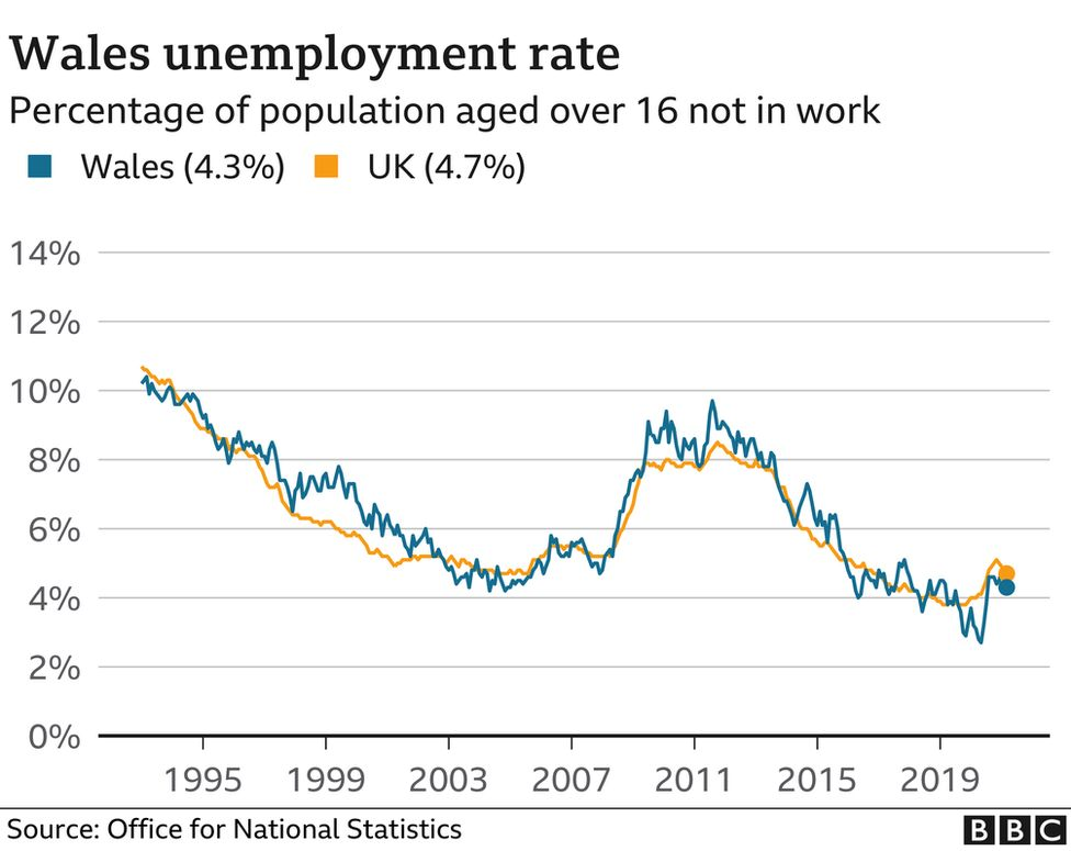 Unemployment rate in Wales