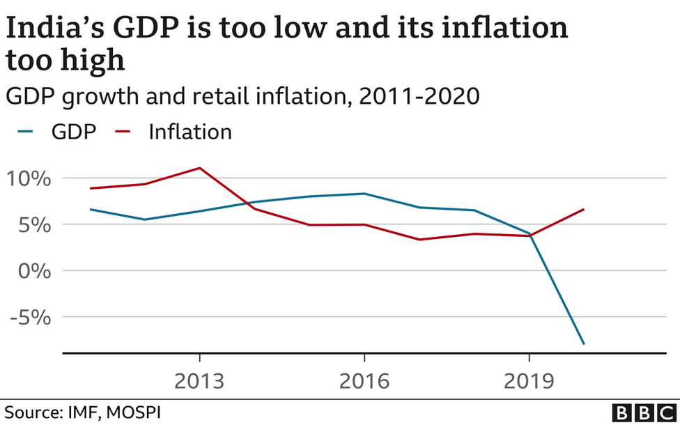 India's GDP is too low and its inflation too high