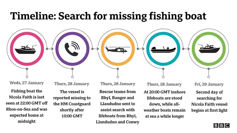 Timeline of the search