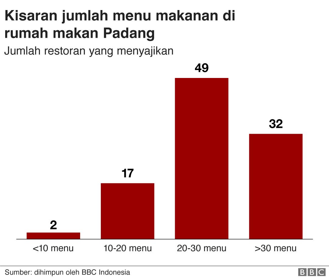 Kisaran jumlah menu makanan di restoran Nasi Padang