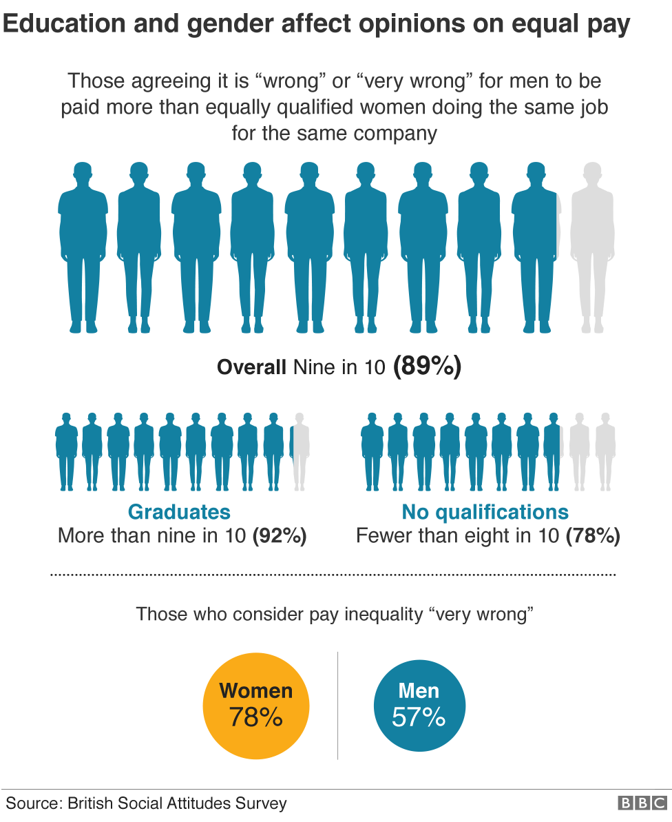 Graphic showing how education and gender affect views on equal pay