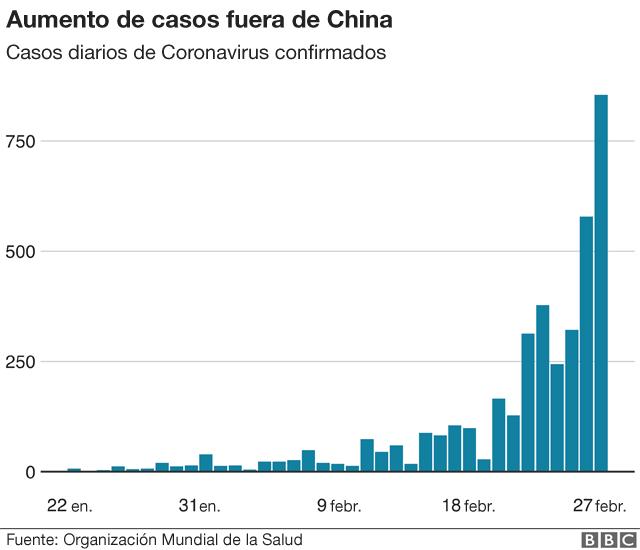 Aumento de casos fuera de China.