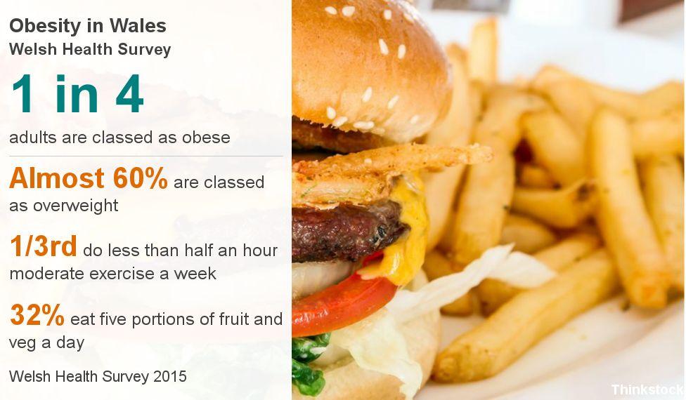 Data graphic on obesity