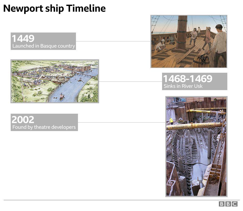 Newport Ship timeline