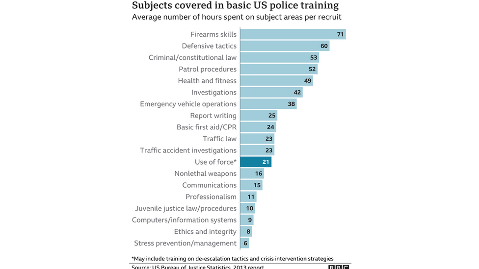 Chart showing division of US police training