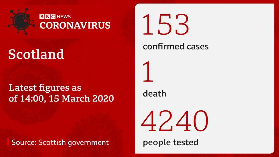 Number of coronavirus cases in Scotland
