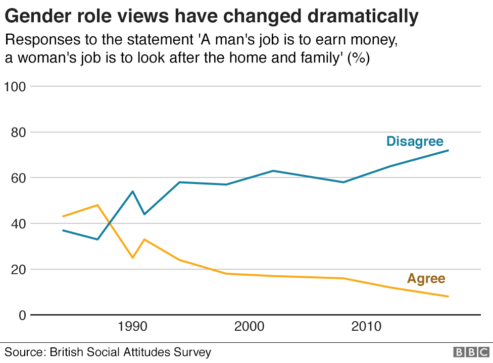 Chart showing increasing rejection of traditional gender roles