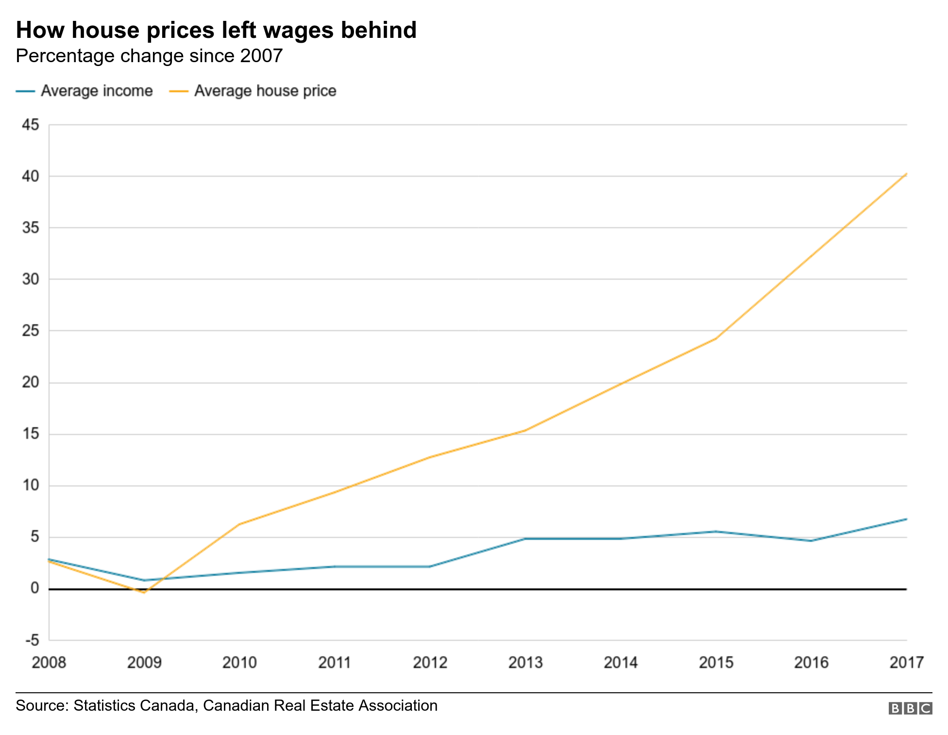 How house prices left wages behind