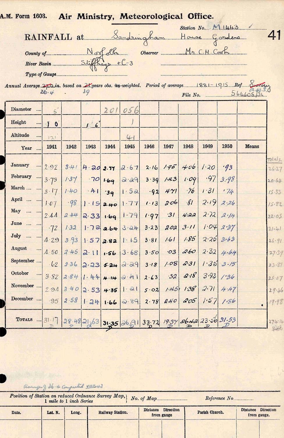 The rain gauge data for Sandringham House during the WWII
