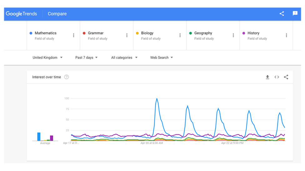 Google Trends charts