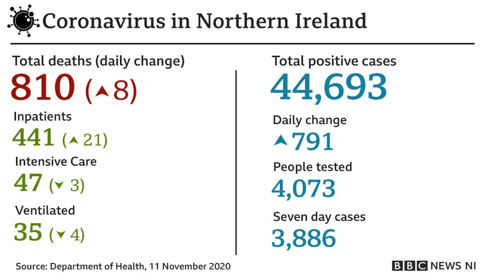 11 November Covid-19 stats