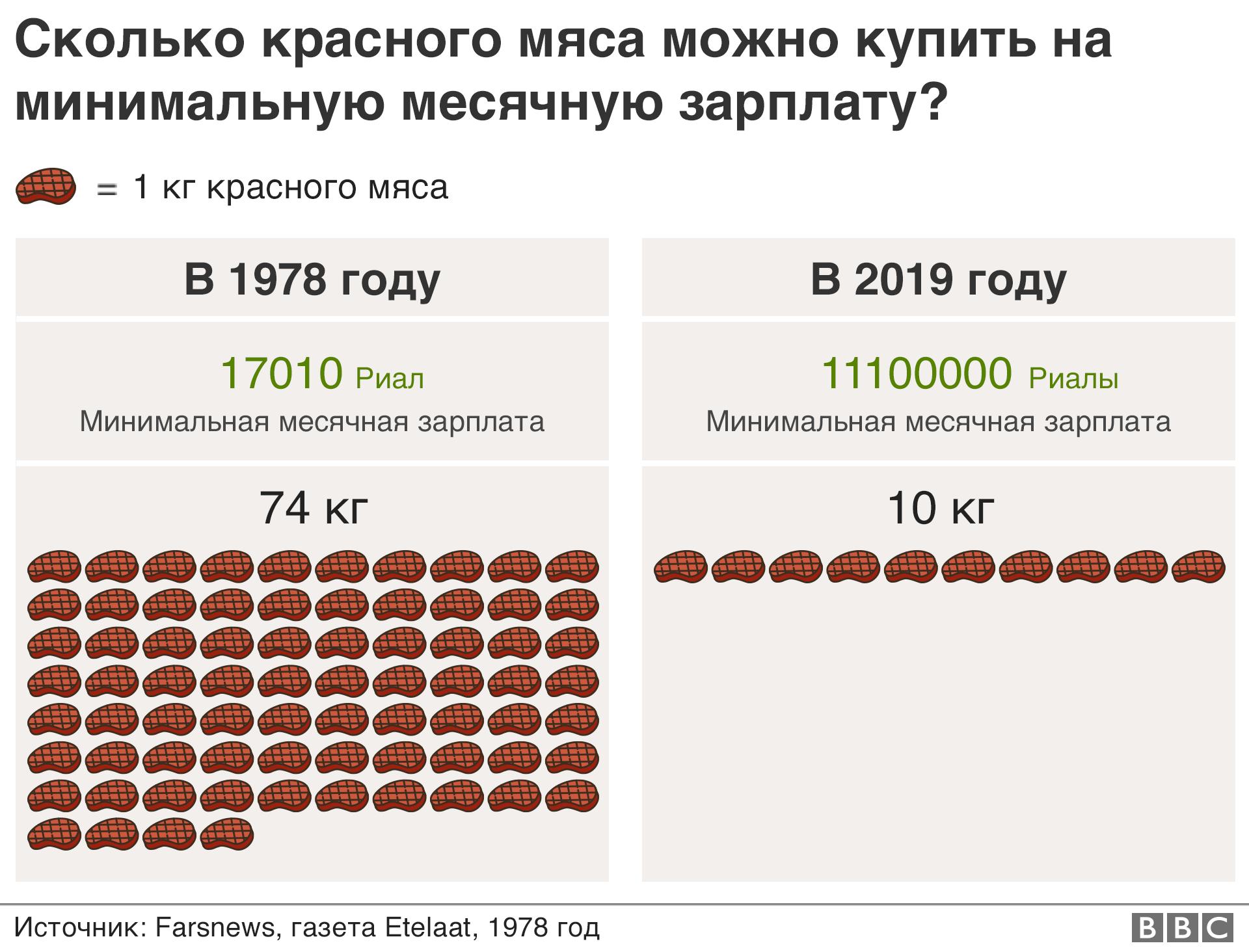Сколько мяса можно купить