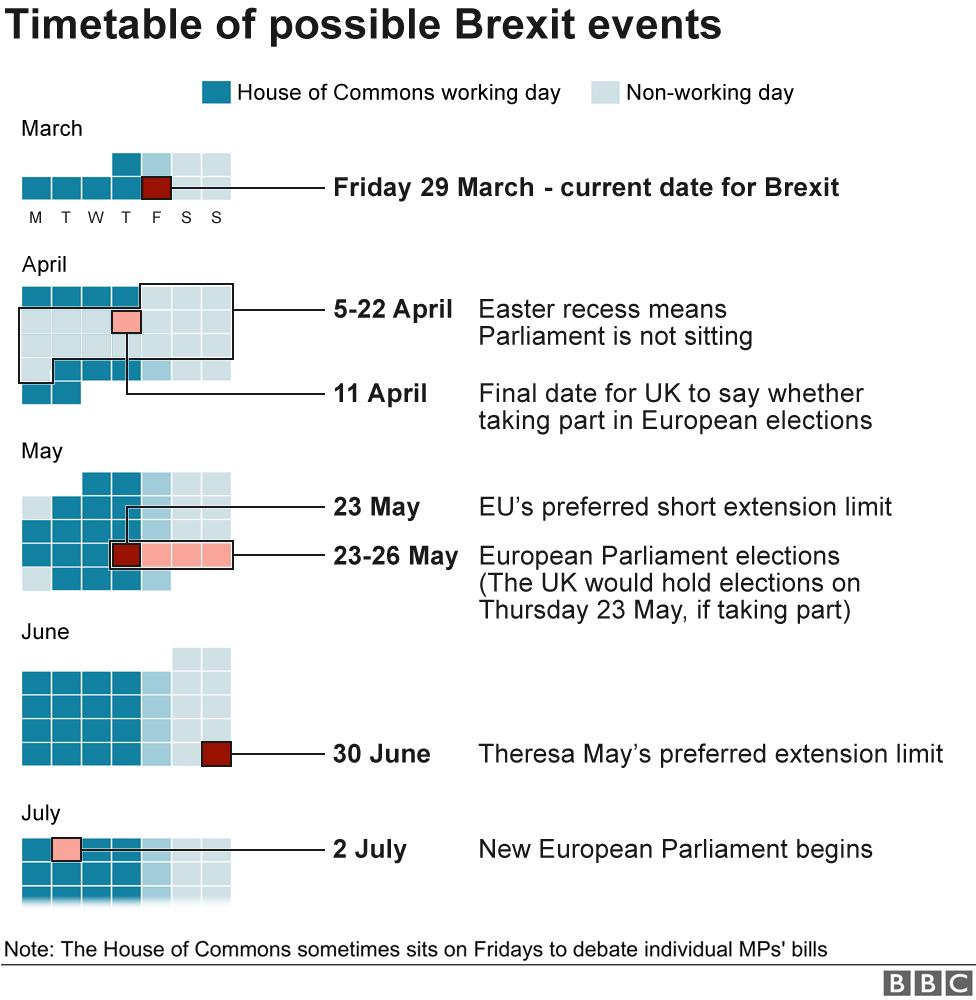 Brexit timetable