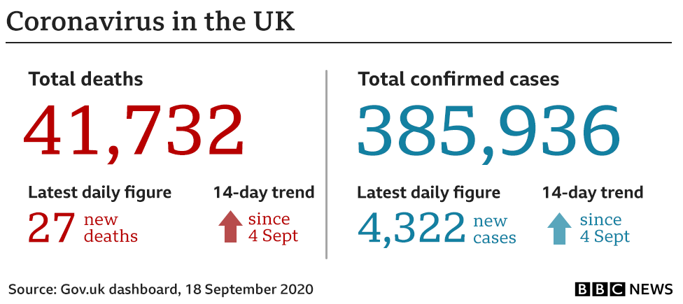 Graphic showing UK cases and deaths