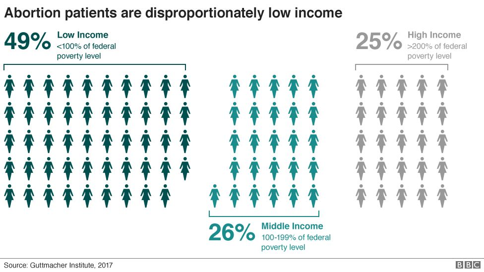 Abortion in the US: patients and income, graphic