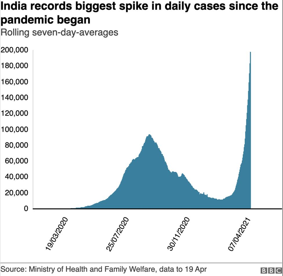 India records its biggest spike in daily Covid-19 cases yet