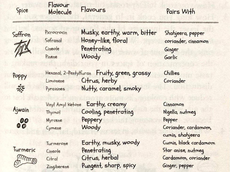 A list of spices and their flavour molecules